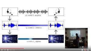 Introduzione alle reti di telecomunicazioni - Workshop audio networking (video #2 di 5)